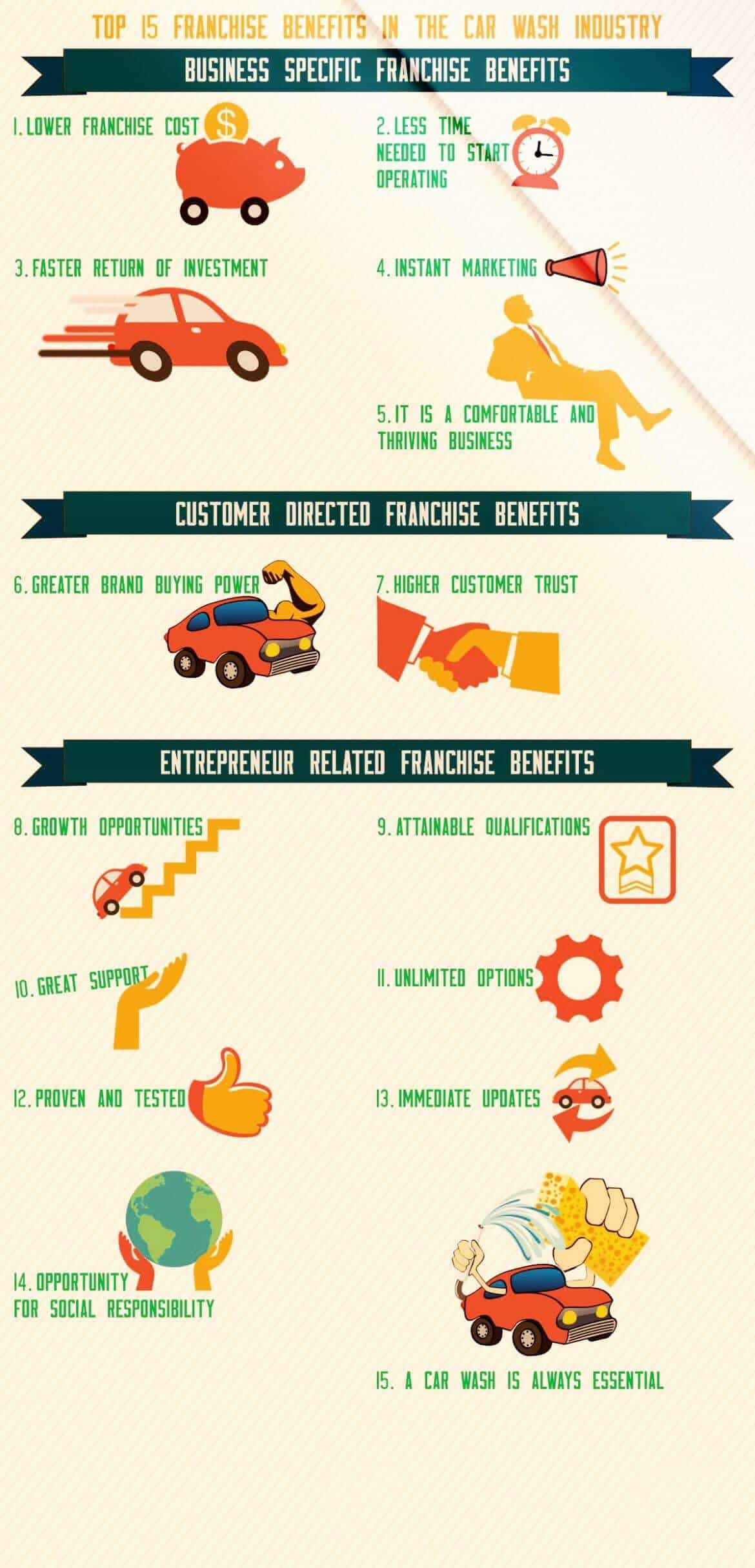 Car wash franchise benefits list
