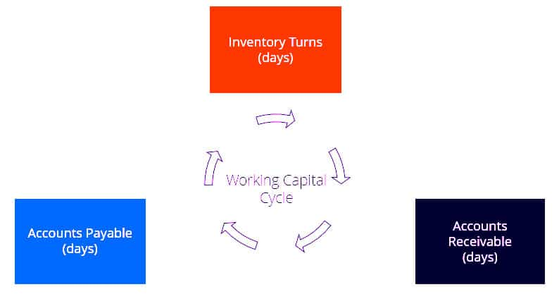 working-capital-cycle