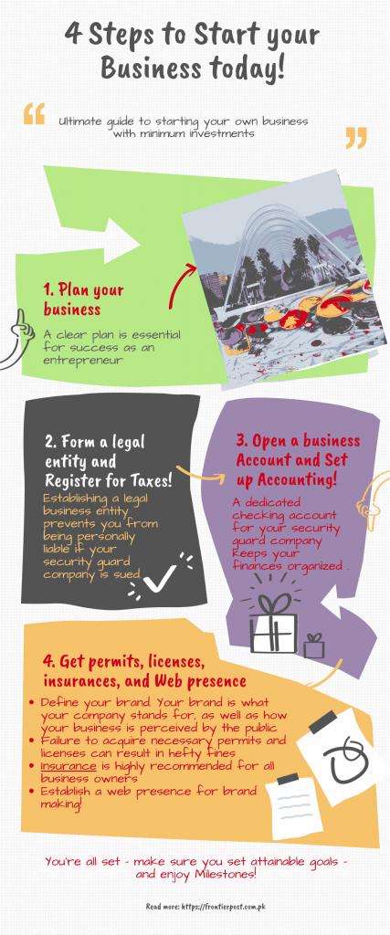 4 steps business formula
